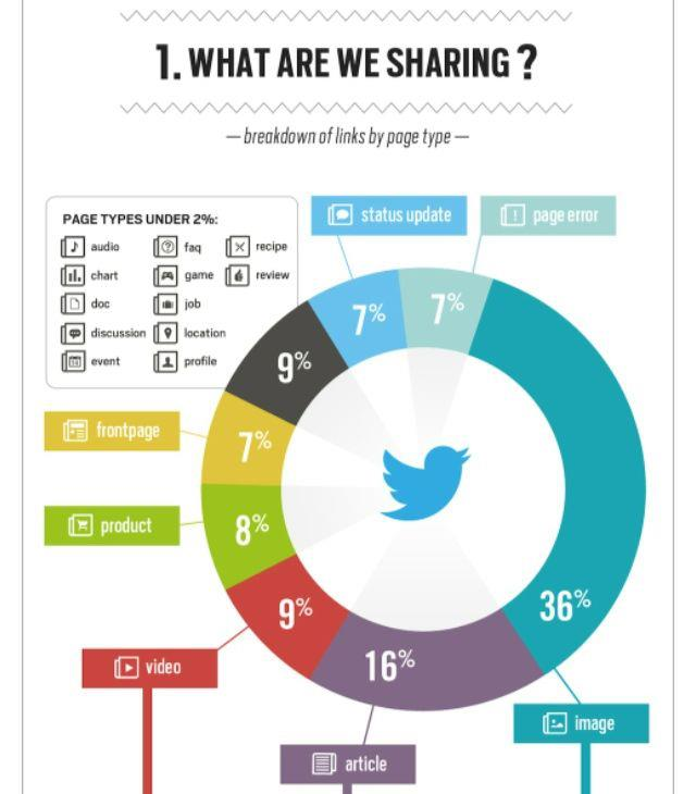 What to Share on Social Media Sites?